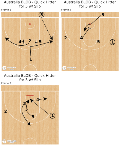 Basketball Play - Australia BLOB - Quick Hitter for 3 w/ Slip