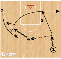 Basketball Play - Australia Motion - Backdoor Action