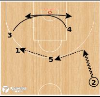 Basketball Play - Australia Backpick Lob