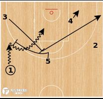 Basketball Play - Australia Wedge Roll