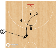 Basketball Play - Spain - EOG SLOB STS for 3