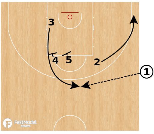 Basketball Play - Brazil - EOG SLOB 3 Box Double