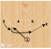 Basketball Play - Lithuania - DHO UCLA Shuffle