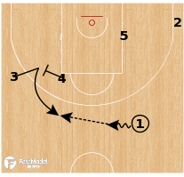 Basketball Play - Spain - Stagger Counter Drive