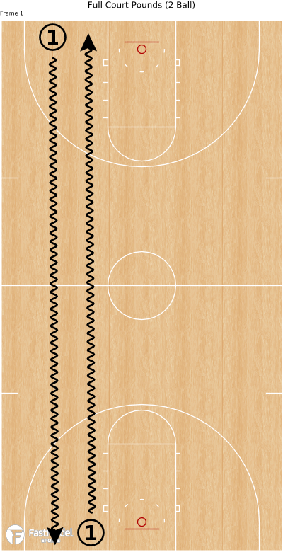 Basketball Play - Full Court Pounds (2 Ball)