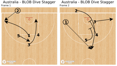 Basketball Play - Australia - BLOB Dive Stagger