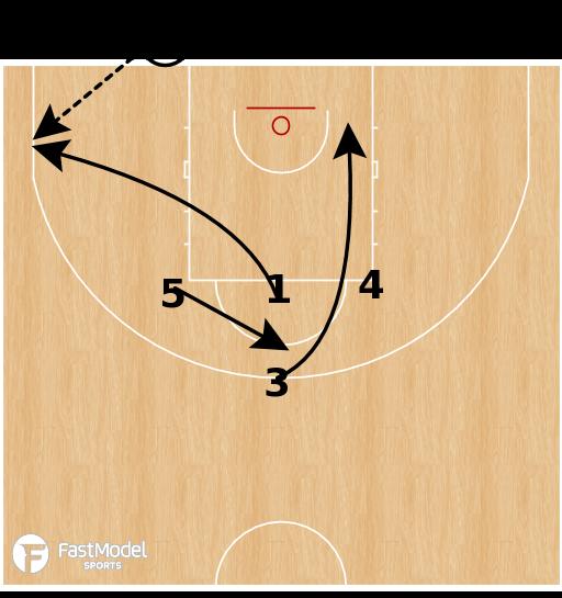 Basketball Play - Australia - BLOB Dive Stagger
