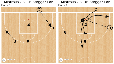 Basketball Play - Australia - BLOB Stagger Lob