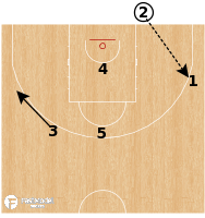 Basketball Play - Australia - BLOB Stagger Lob