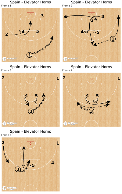 Juego de baloncesto - España - Ascensor cuernos