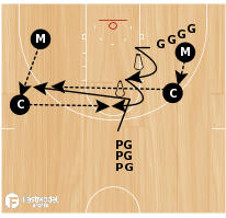 Basketball Play - Stagger/Fade Screen Shooting