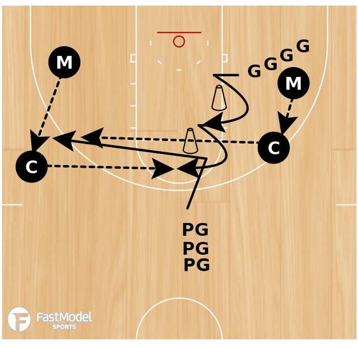 Basketball Play - Stagger/Fade Screen Shooting