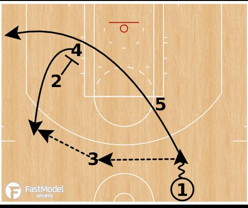 Basketball Play - San Antonio Spurs - ATO Thru Rip