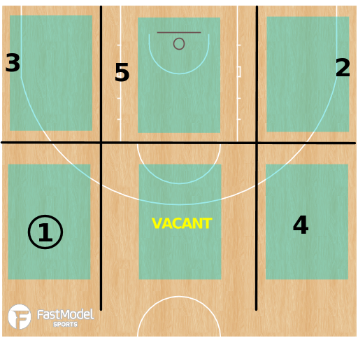 Basketball Play - Create And Locate - Halfcourt Spacing