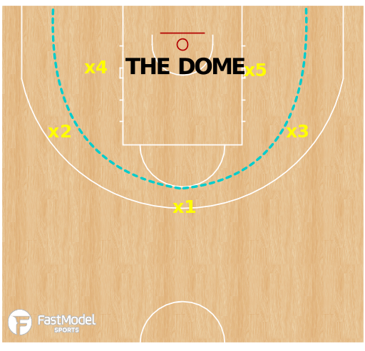Basketball Play - Create And Locate - Pierce The Dome With Ball