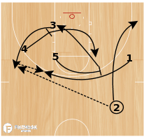 Basketball Play - Rosenthal: Ball Screen Action