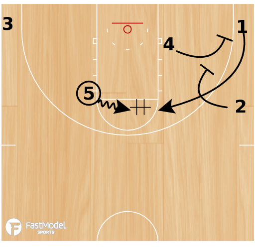 Basketball Play - Triangle Pinch DHO