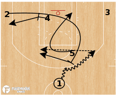 Basketball Play - Denver Nuggets - Pick Flat Pop