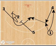 Basketball Play - Washington Wizards - Double Away Counter