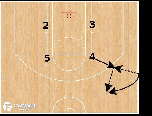 Basketball Play - San Antonio Spurs - SLOB Baseline Double