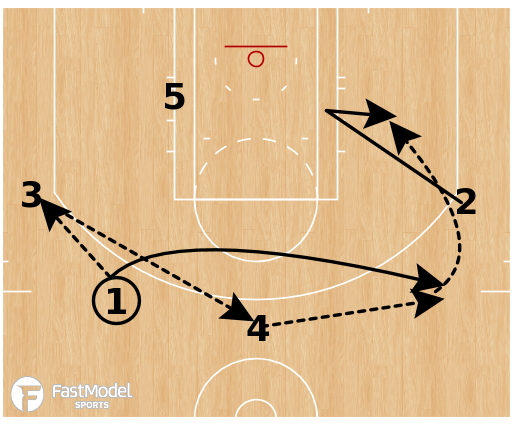 Basketball Play - Indiana Pacers - Post Hammer