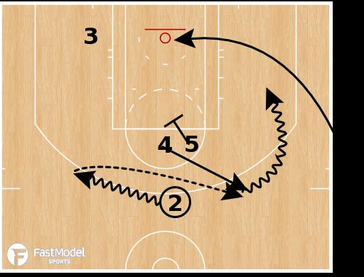 Basketball Play - OKC Thunder - SLOB Box Elevator Push