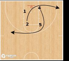 Basketball Play - Serbia - EOG SLOB Brush Screen