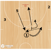 "Basketball Play - ""Horns"" - Ball Screen Slip"