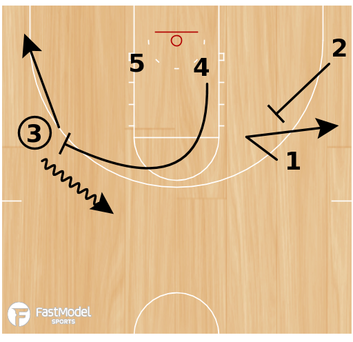 "Basketball Play - ""Horns"" - Ball Screen Slip"