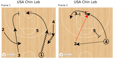 Basketball Play - USA Chin Lob