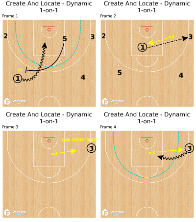Basketball Play - Create And Locate - Dynamic 1-on-1