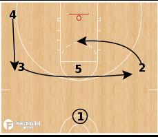 Basketball Play - Novgorod Spain Action
