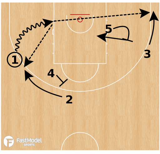 Basketball Play - Nigeria - Chin Flare Hammer