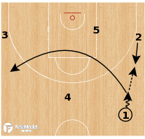 Basketball Play - Motion Weak Variation