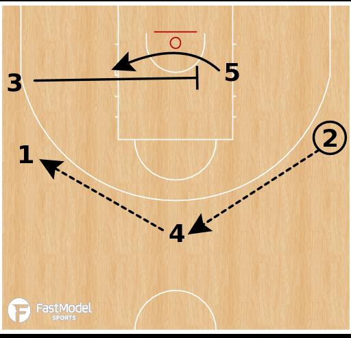 Basketball Play - Motion Weak Variation