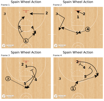 Basketball Play - Spain Wheel Action