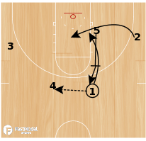 "Basketball Play - ""Diagonal Pop"""