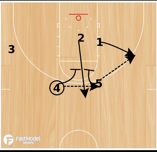 "Basketball Play - ""Diagonal Pop"""