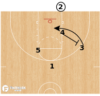 Basketball Play - Argentina - Baseline Double RIp
