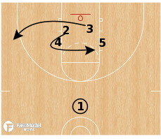 Basketball Play - Floppy Hook