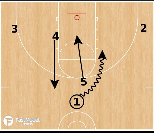 Basketball Play - Floppy Hook