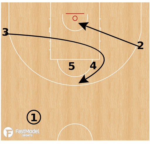 Basketball Play - Argentina - Double Curl
