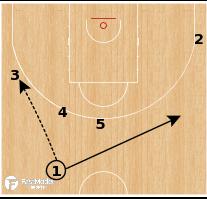 Basketball Play - Argentina - Double Drag