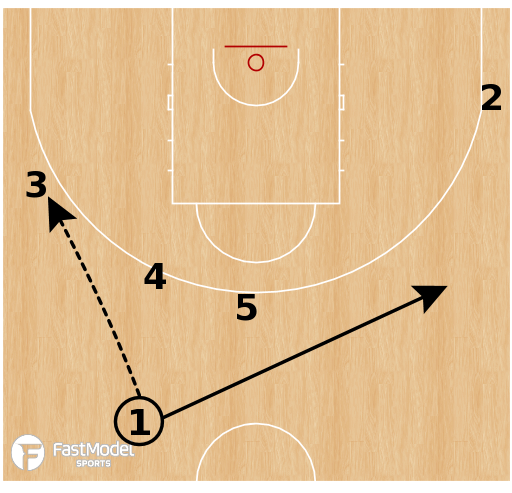 Basketball Play - Argentina - Double Drag
