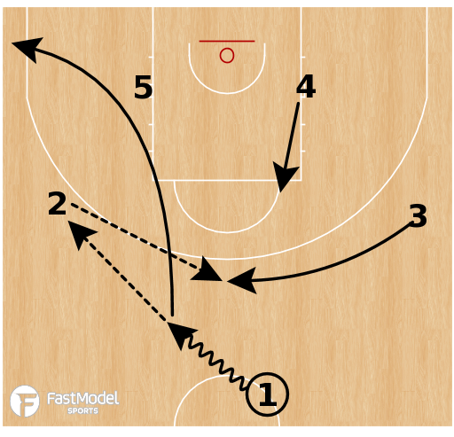 Basketball Play - USA W - Pinch Post Cross
