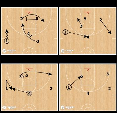 Basketball Play - Khimki Hawk Punch