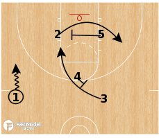 Basketball Play - Khimki Hawk Punch