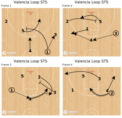 Basketball Play - Valencia Loop STS