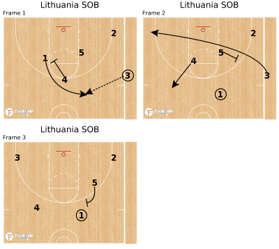Basketball Play - Lithuania SOB
