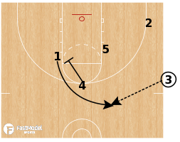 Basketball Play - Lithuania SOB